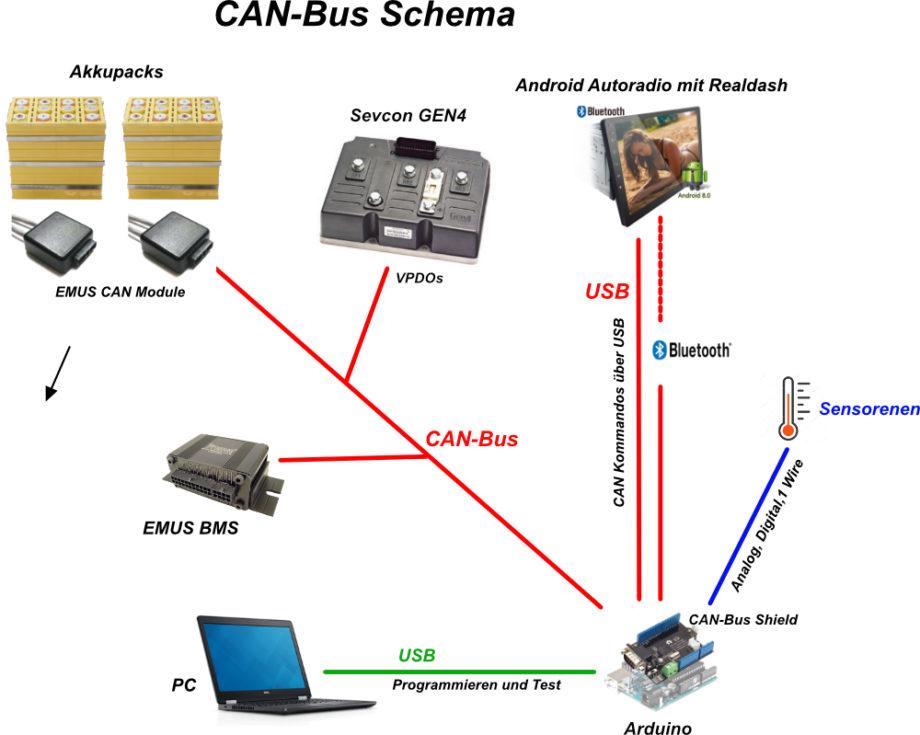 EMUS GEN4 Arduino Realdash