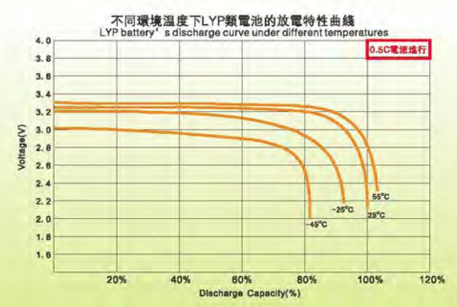Kapazität in Abhängigkeit von der Temperatur